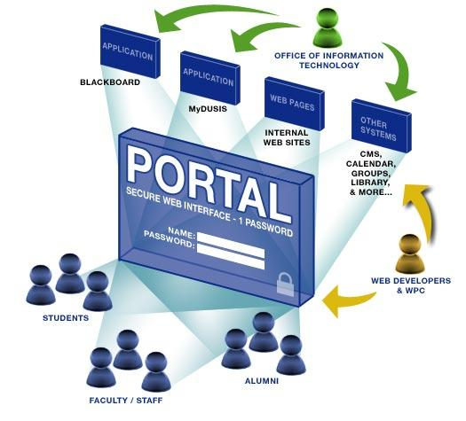 Image result for Web Portal
